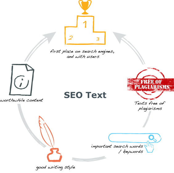 How to optimize texts on the website
